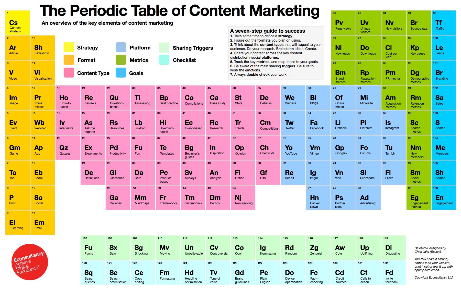 la tabla peridica del marketing de contenidos planificacin y estrategia de medios marketing y temas de publicidad - Tabla Periodica De Los Elementos Como Usar